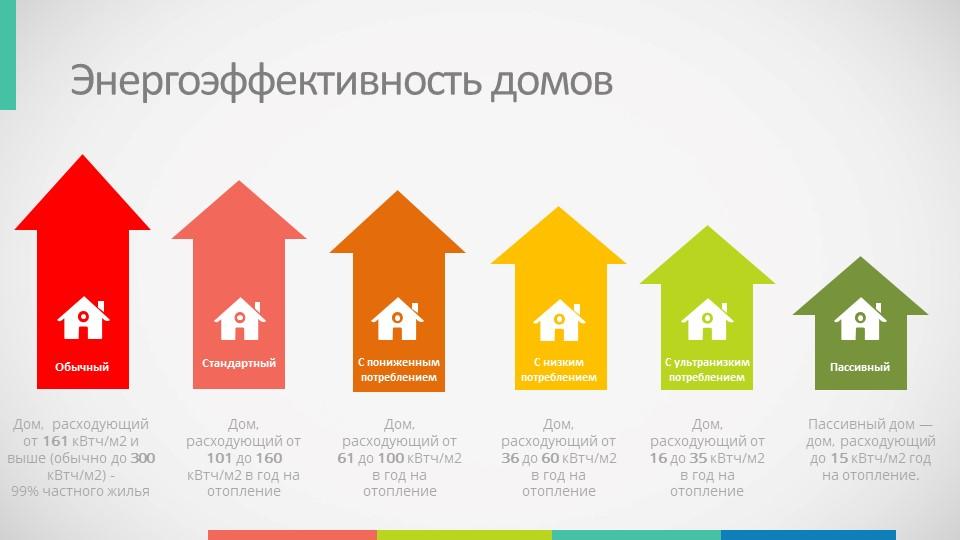 Классификация энергоэффективности домов
